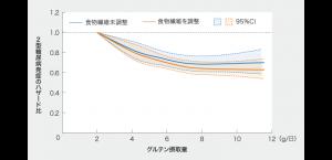 グルテン摂取量と糖尿病のハザード比